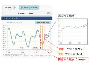 【防災システム】河川水位・ダム放水情報(ベータ版)